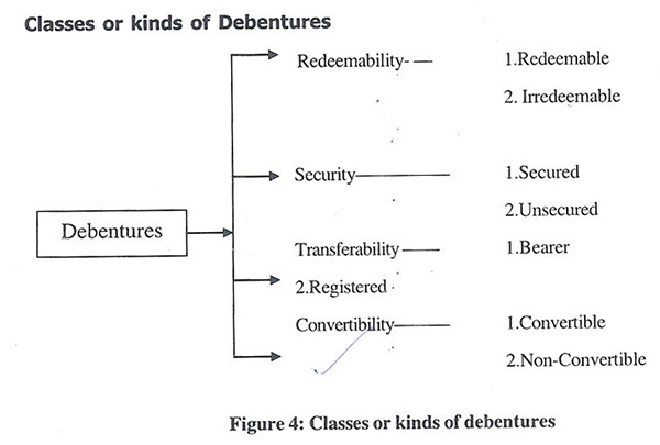 kinds of debentures